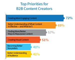 Grafische weergave onderzoek van the content marketing institutie
