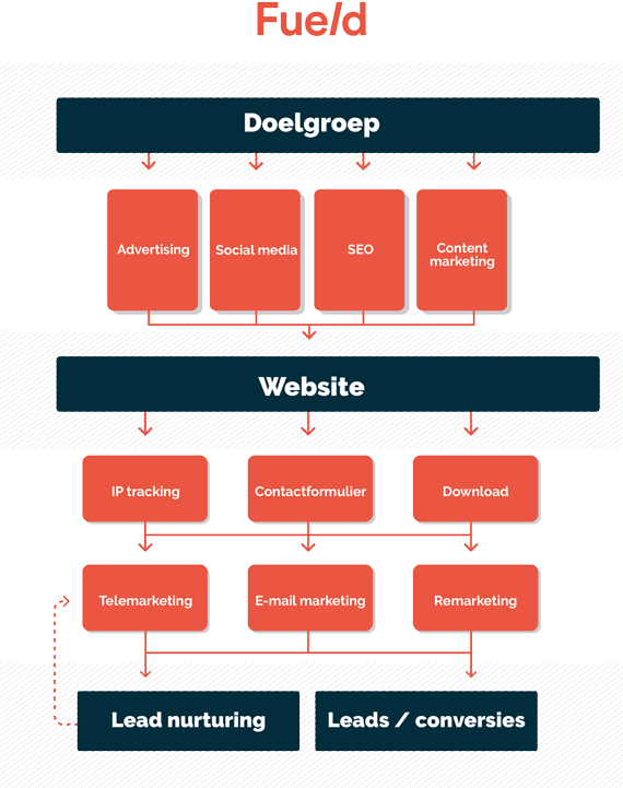 infographic_marketing_as_a_service