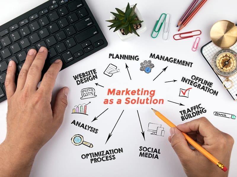 Marketing as a Solution MAAS wordweb