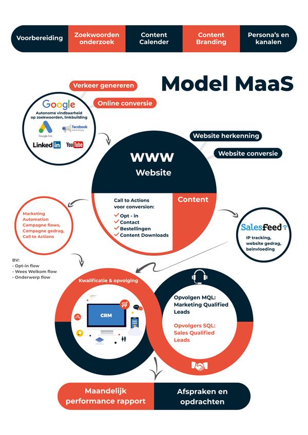 Model-MaaS-redesigned