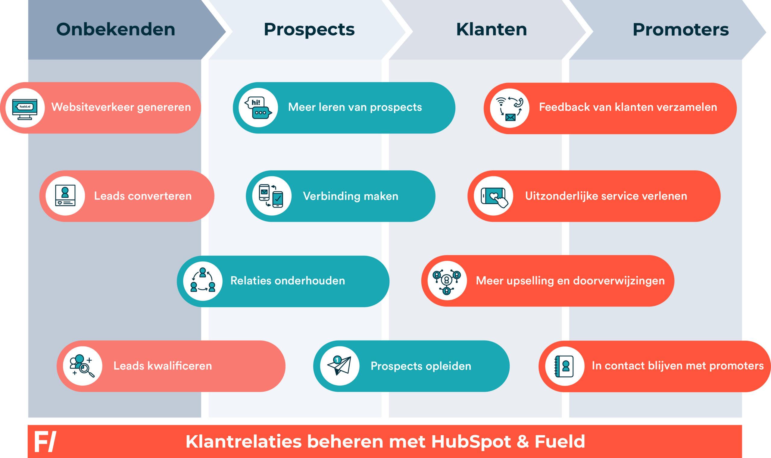 HubSpot services overzicht nederlands